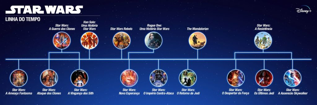 star wars linha do tempo portugues disney